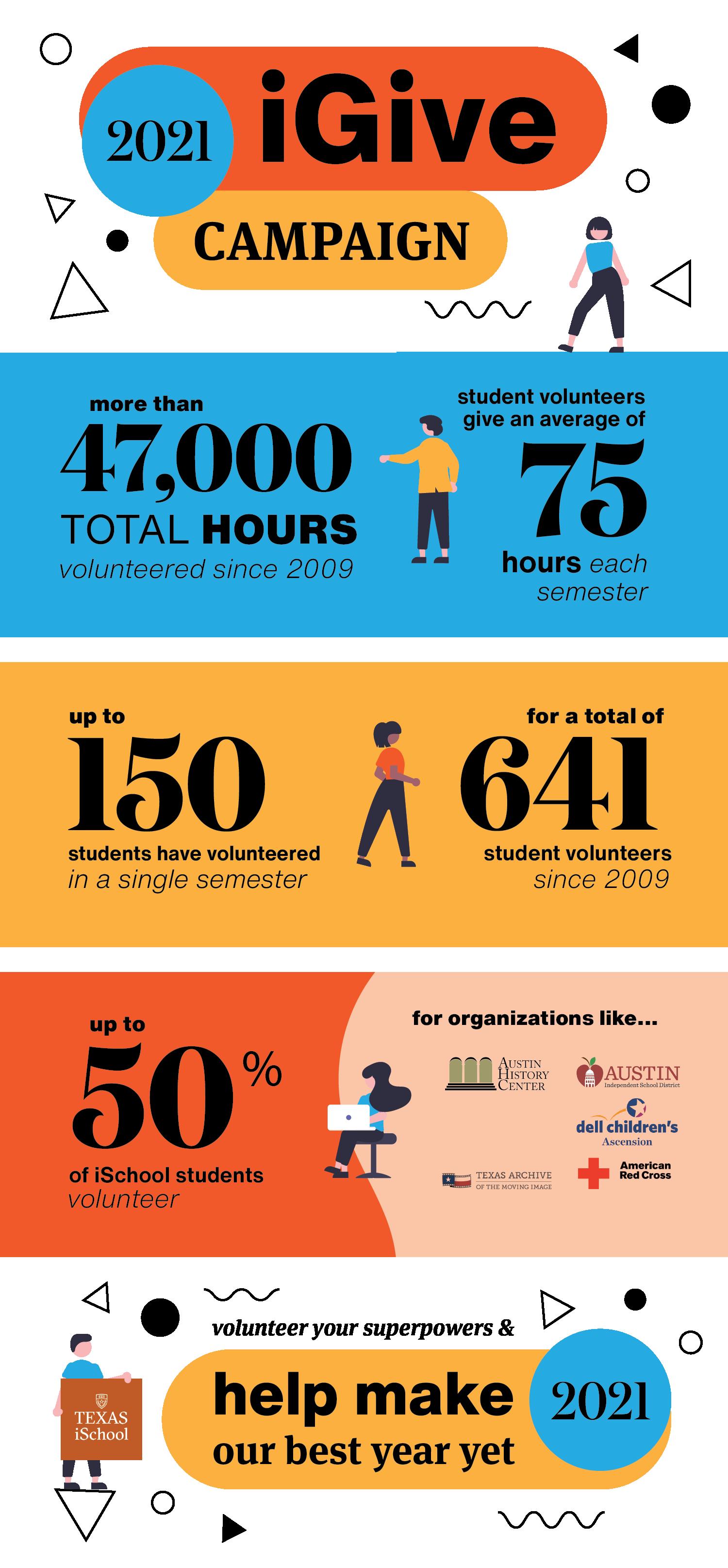 iGive 2021 Infographic